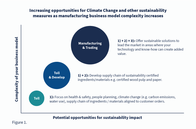 Figure-1-increasing-opportunities-for-climate-change-and-other-sustainability-measures